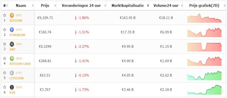 bitcoin-altcoins-dalen-liquidatie-long-options